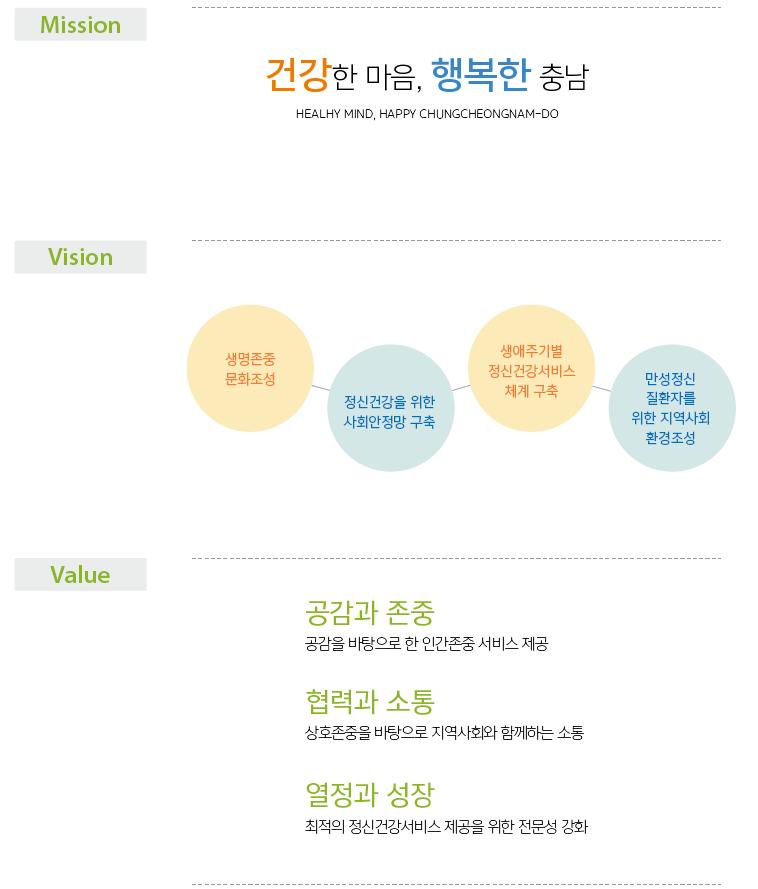 충남광역정신건강복지센터 미션, 비전, 가치.png